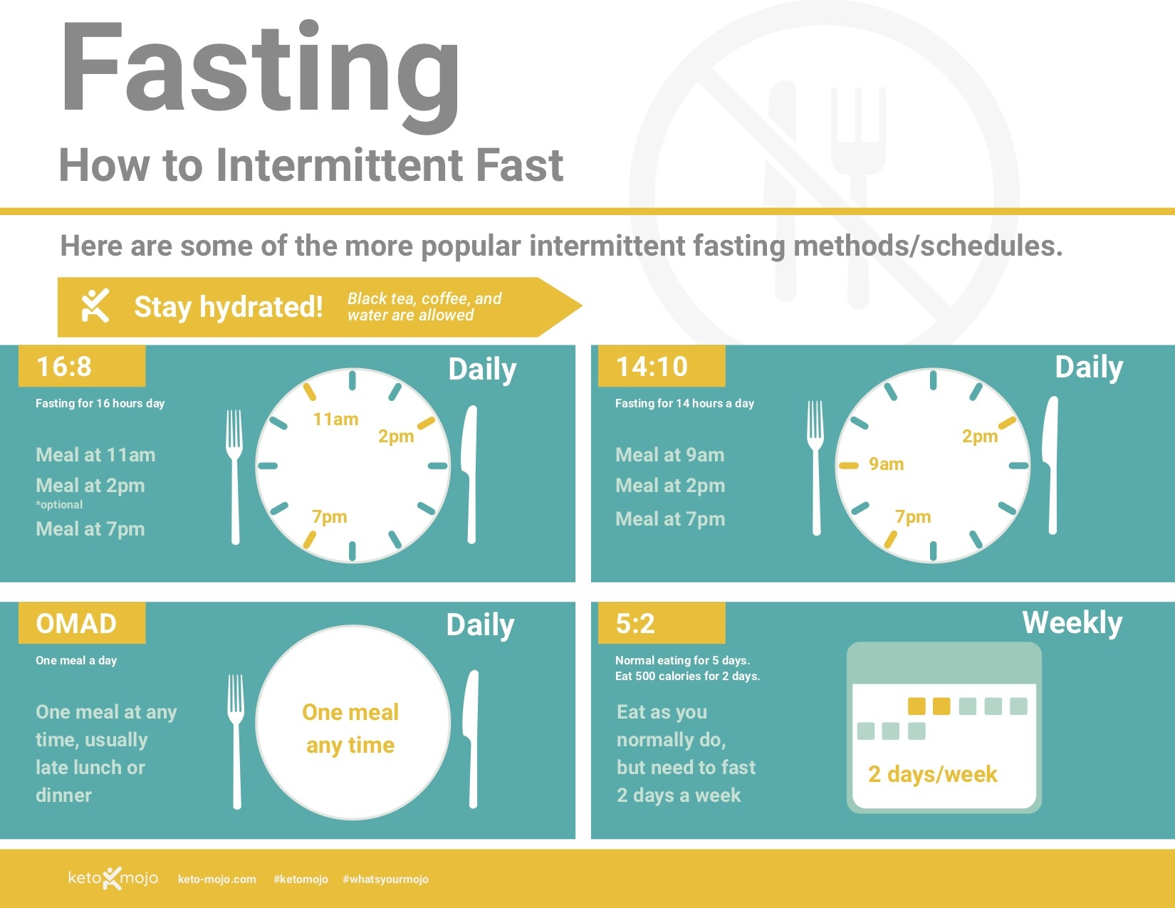How To Intermittent Fast