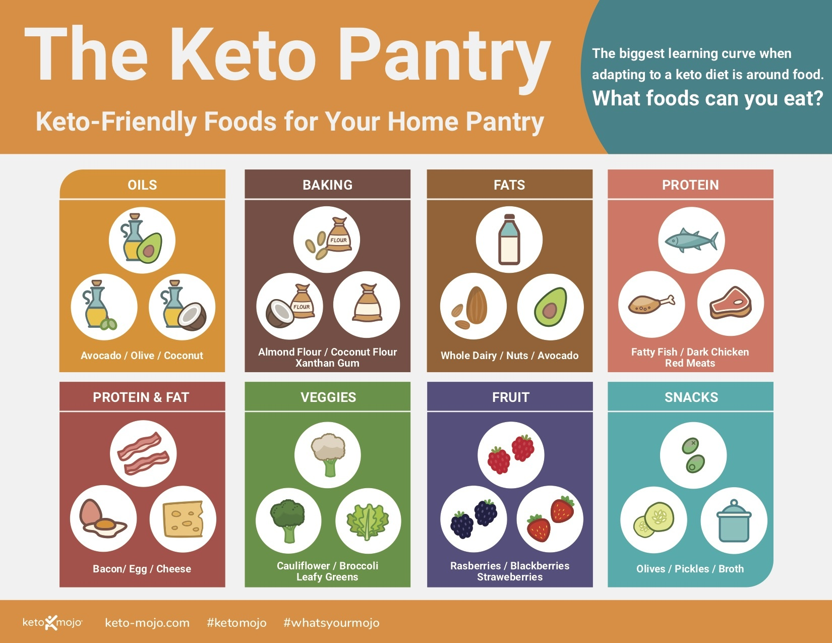 The Keto Pantry