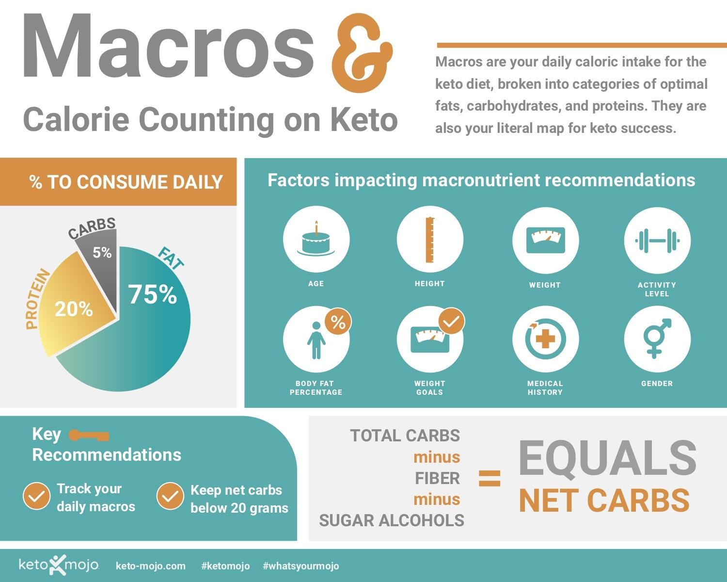macronutrient ratio for ketogenic diet