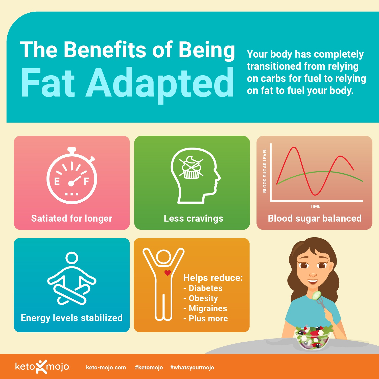 Ket-Mojo: The benefits of being fat adapted