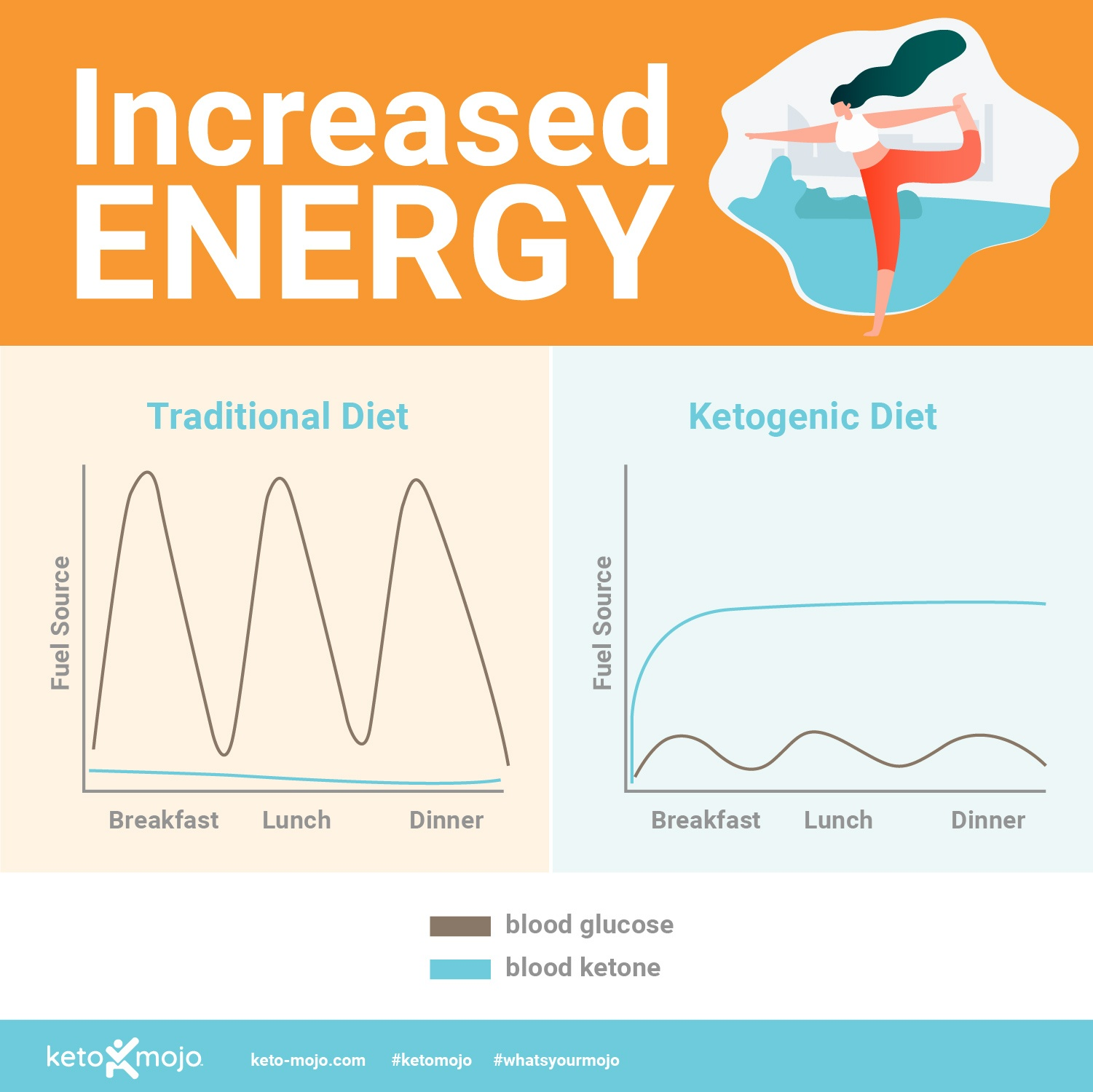 Keto-Mojo: Increased energy on ketogenic diet