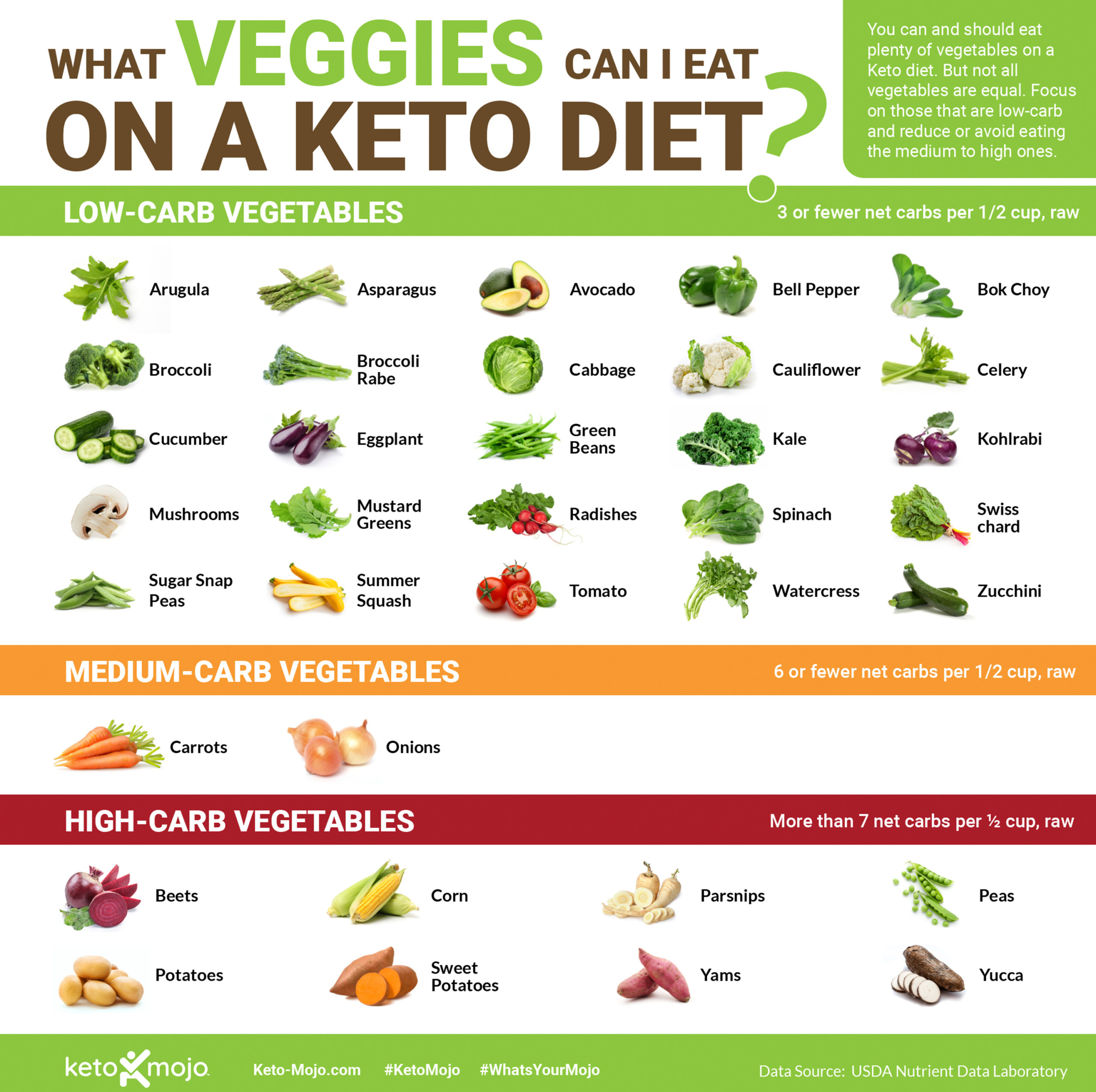 keto-mojo what veggies can i eat on a keto diet