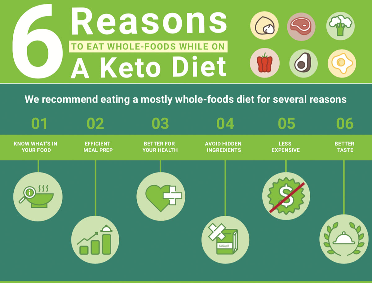6 Reasons to Eat Whole Foods While on Keto Diet