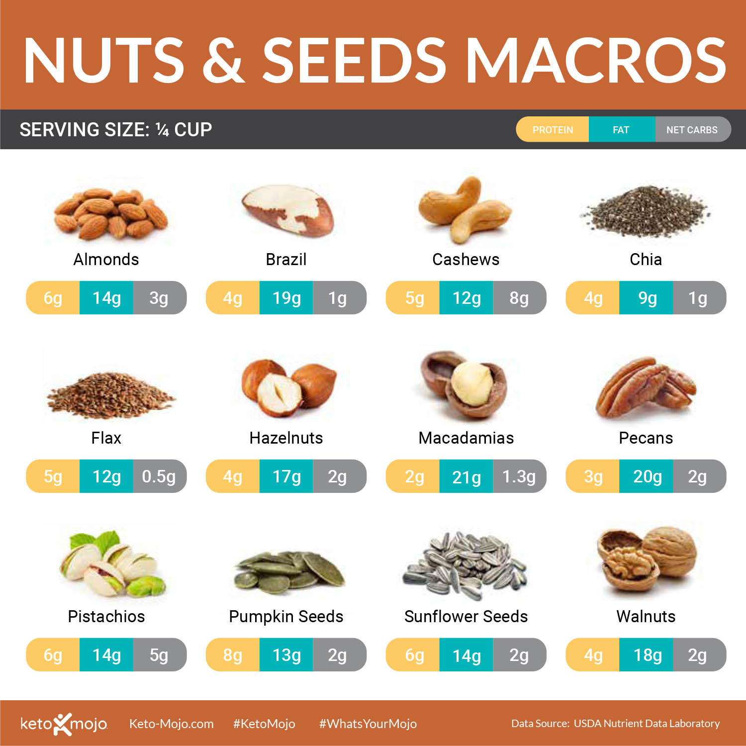 Keto-Mojo Nuts and Seeds Chart