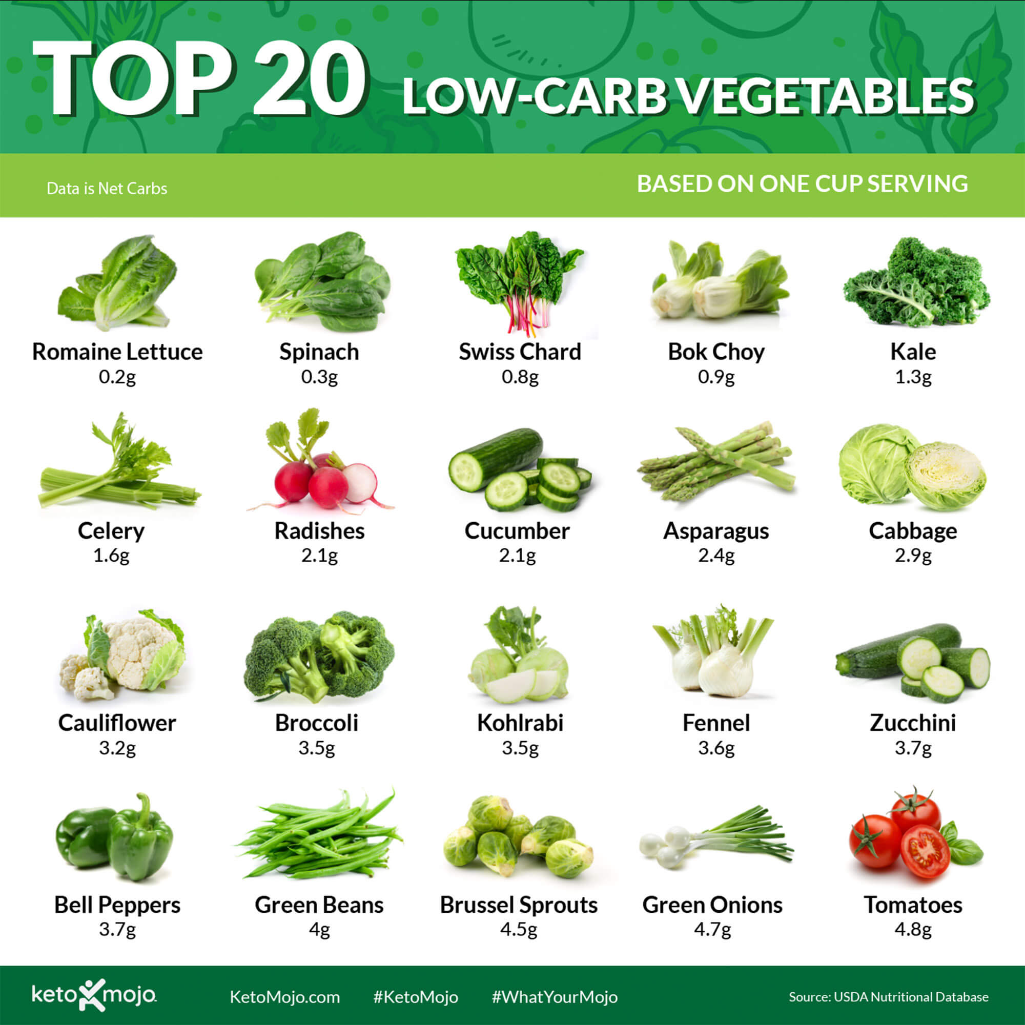 Keto-Mojo top 20 vegetables