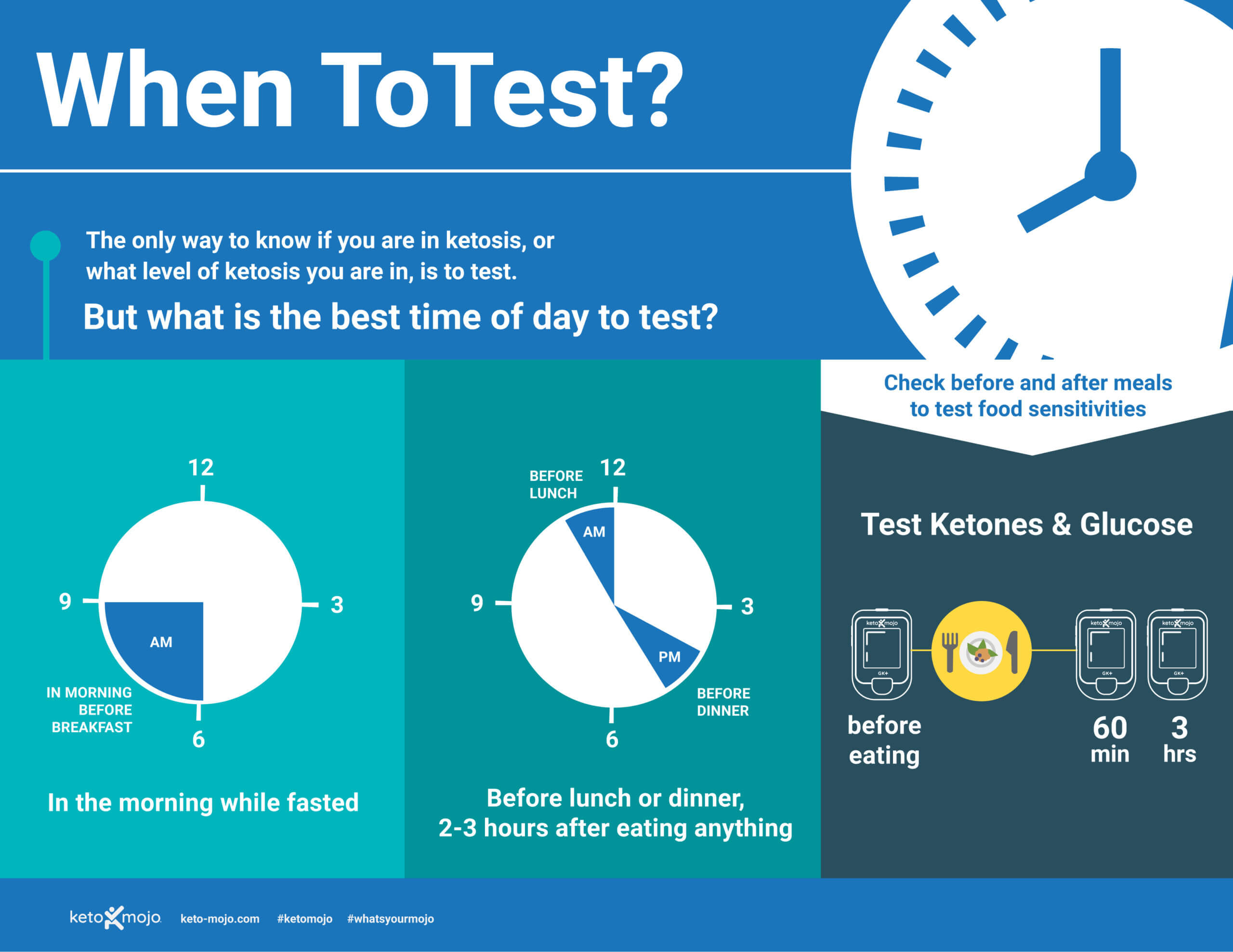 When to Test